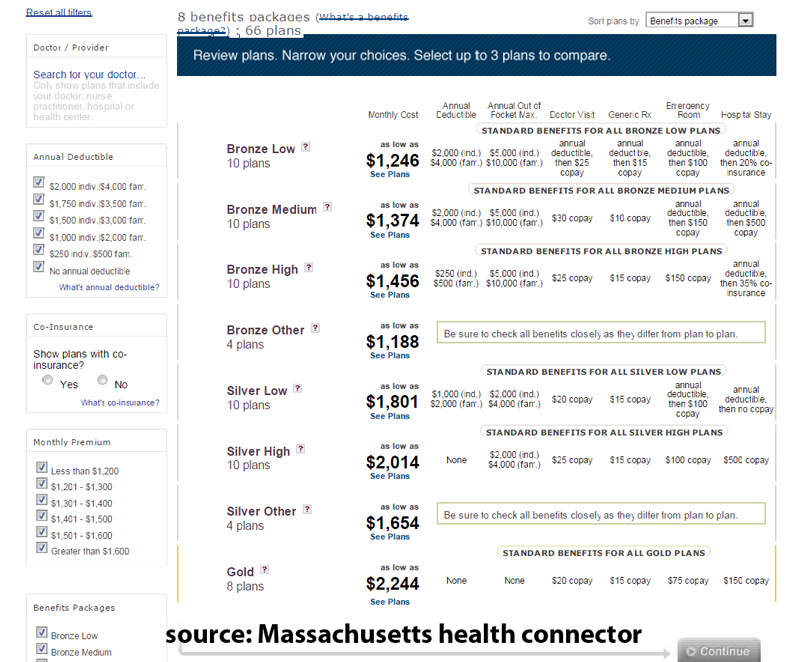 Example of complex plans in Massachusetts