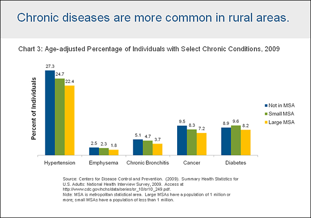 Chronic diseases in rural areas